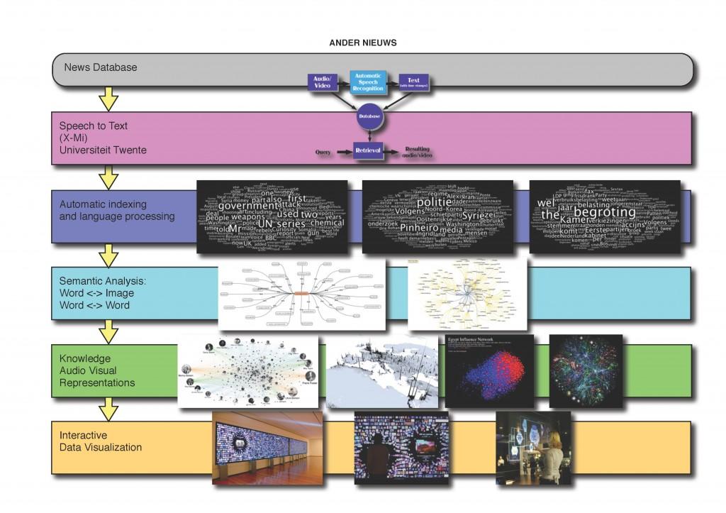 Ander Nieuws concept en schema II_Page_1